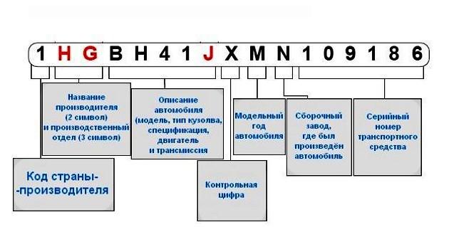 вин код bmw полная расшифровка