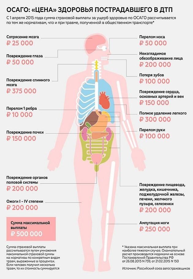 таблица возмещения по здоровью.осаго