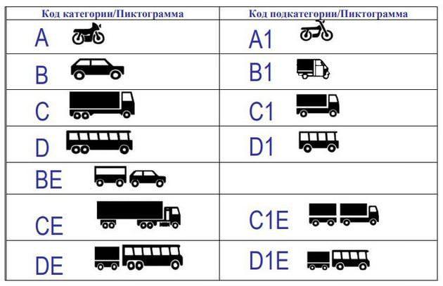 Обозначение категорий транспортных средств
