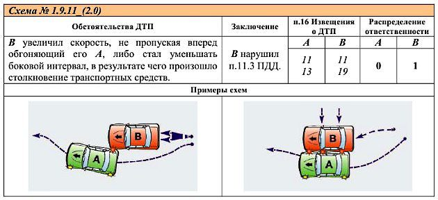 Типовая схема дтп