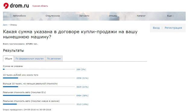 Опрос на сайте Drom.ru