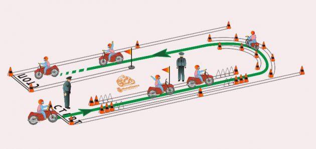 """Схема выполнения упражнения """"Габаритный коридор"""" на экзамене в ГИБДД"""